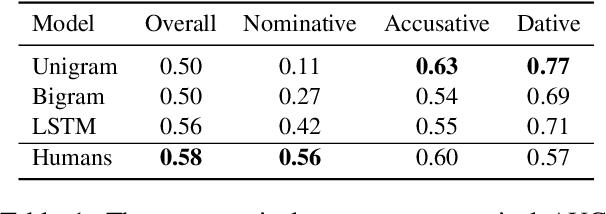 Figure 2 for Modeling German Verb Argument Structures: LSTMs vs. Humans