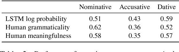 Figure 4 for Modeling German Verb Argument Structures: LSTMs vs. Humans