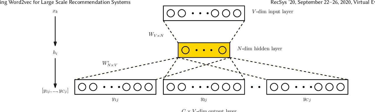 Figure 2 for Tuning Word2vec for Large Scale Recommendation Systems