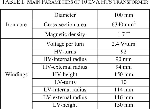 TABLE I. MAIN PARAMETERS OF 10 KVA HTS TRANSFORMER