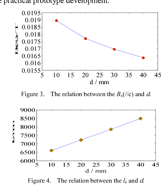 Figure 4. The relation between the le and d.