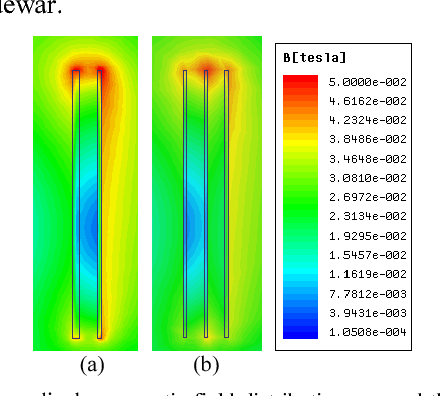 Figure 5. Perpendicular magnetic field distributions around the HV and LV windings: (a) HV-LV structure; (b) HV-LV-HV structure.