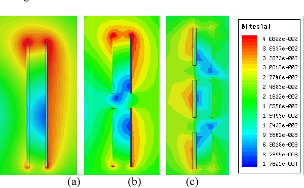 Figure 7. Perpendicular magnetic field distributions around the HV and LV windings: (a) no axial air gap, (b) one axial air gap, (c) two axial air gaps.