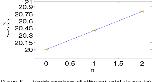 Figure 8. V with numbers of different axial air gap (n).