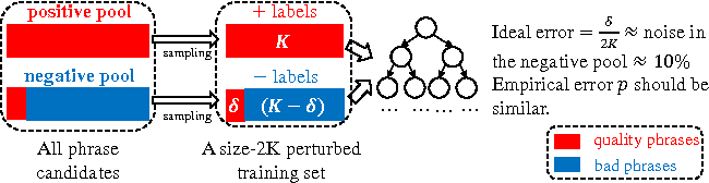 Figure 3 for Automated Phrase Mining from Massive Text Corpora