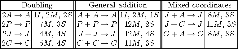 Table 5. Operation counts for elliptic curve point addition and doubling. A = affine, P = standard projective, J = Jacobian, C = Chudnovsky.