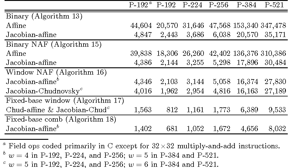 Table 8. Timings (in µs) for point multiplication on the NIST curves over prime fields.