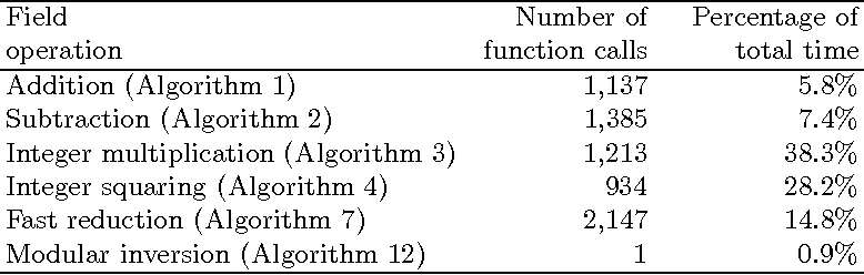 Table 12. Average number of function calls and percentage of time spent on the basic field operations in executions of the binary NAF Jacobian method (Algorithm 15) for the P-192 curve.