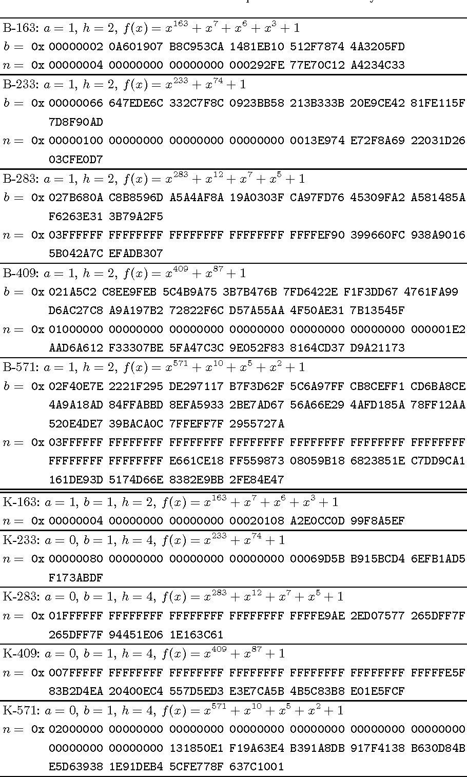 Table 3. NIST-recommended elliptic curves over binary fields.