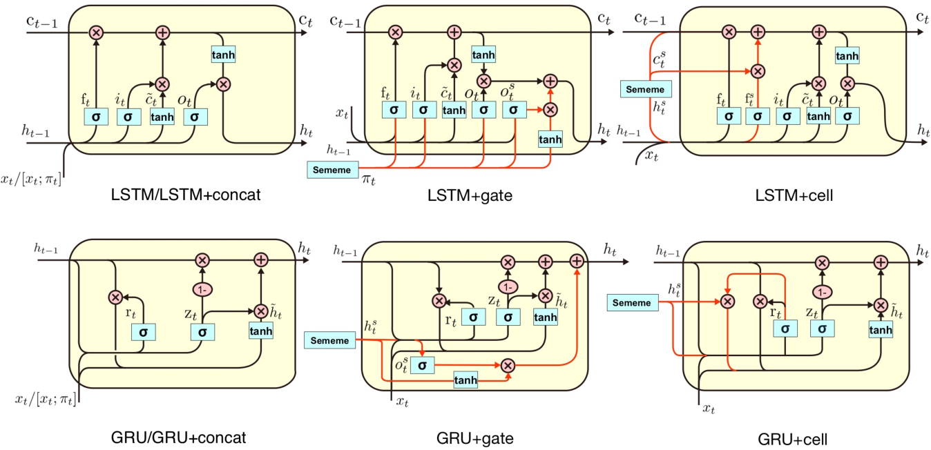 Figure 3 for Enhancing Recurrent Neural Networks with Sememes