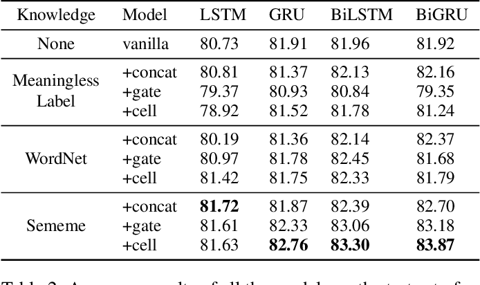 Figure 4 for Enhancing Recurrent Neural Networks with Sememes