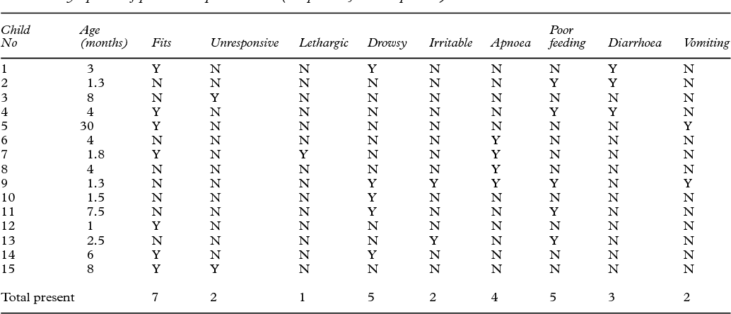 Table 4 from Outcome after severe non-accidental head injury
