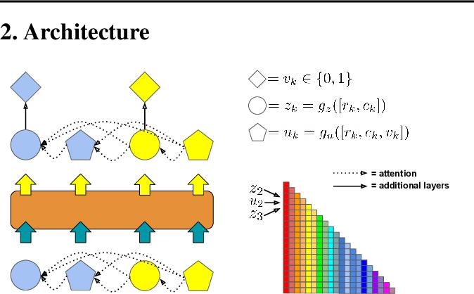 Figure 1 for The DEformer: An Order-Agnostic Distribution Estimating Transformer