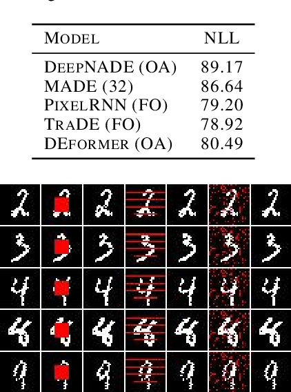 Figure 2 for The DEformer: An Order-Agnostic Distribution Estimating Transformer