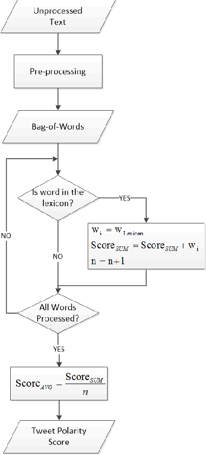Figure 2 for Twitter Sentiment Analysis: Lexicon Method, Machine Learning Method and Their Combination