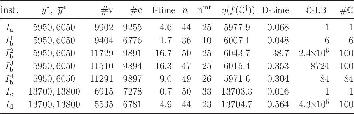 Figure 4 for An Inverse QSAR Method Based on Linear Regression and Integer Programming