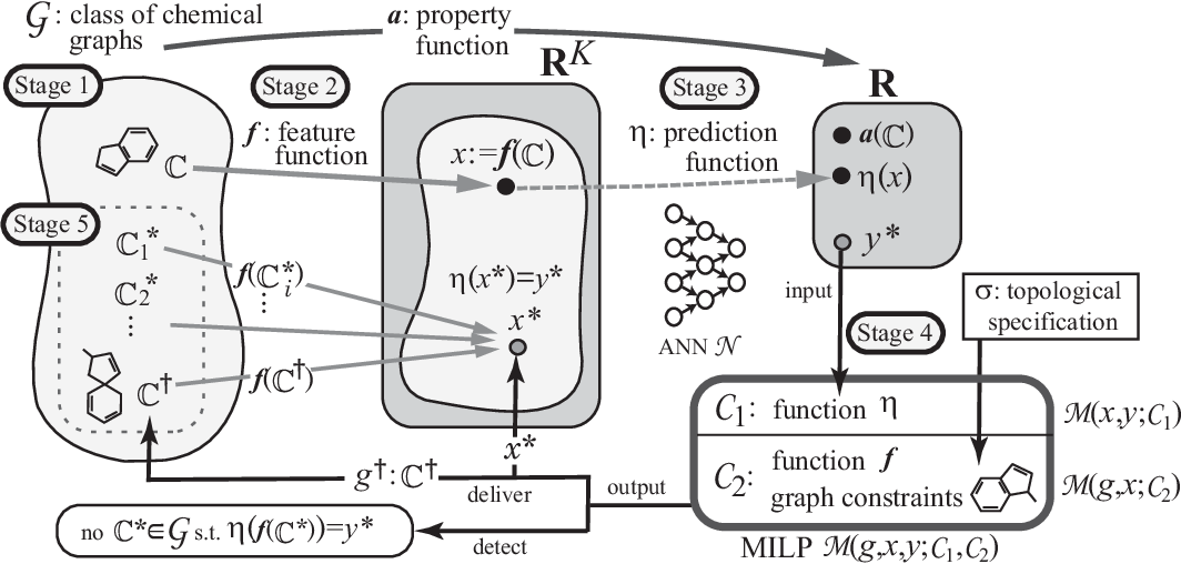 Figure 1 for An Inverse QSAR Method Based on Linear Regression and Integer Programming