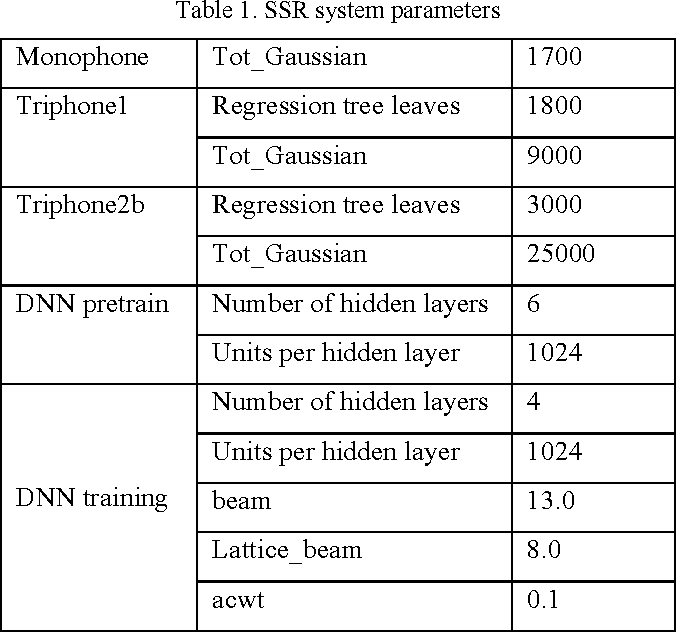 Figure 2 for Updating the silent speech challenge benchmark with deep learning