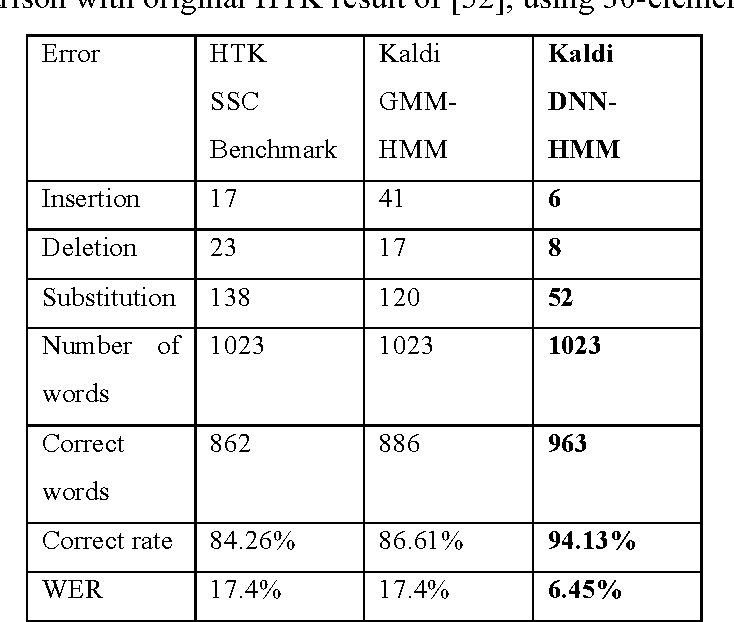 Figure 4 for Updating the silent speech challenge benchmark with deep learning
