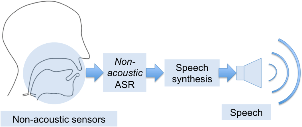Figure 1 for Updating the silent speech challenge benchmark with deep learning