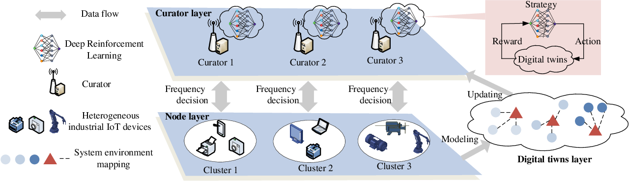 Figure 1 for Adaptive Federated Learning and Digital Twin for Industrial Internet of Things