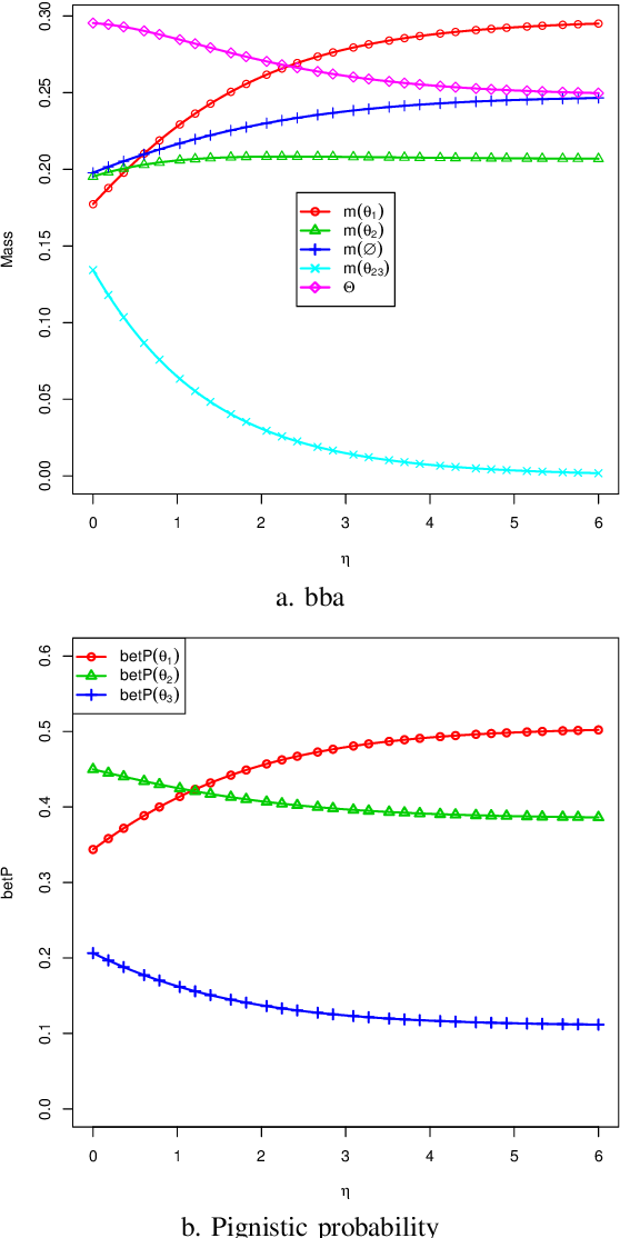 Figure 1 for A belief combination rule for a large number of sources