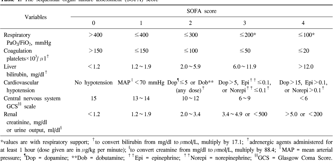Table 1 From Usefulness Of The Sequential Organ Failure Assessment