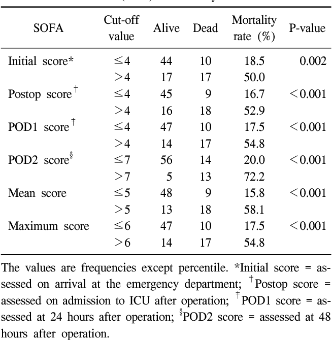 Table 3 From Usefulness Of The Sequential Organ Failure Assessment