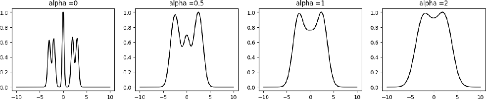 Figure 2 for The computational asymptotics of Gaussian variational inference