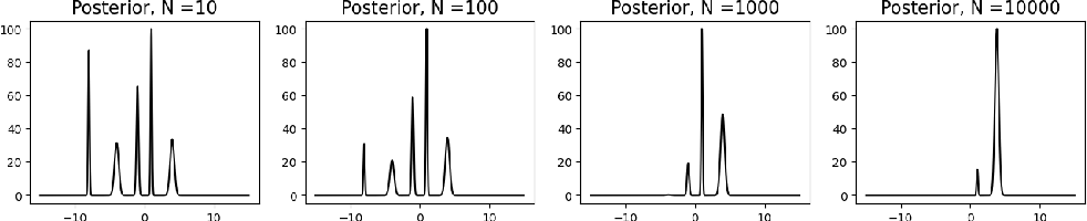Figure 4 for The computational asymptotics of Gaussian variational inference