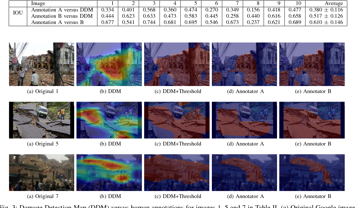 Figure 3 for Localizing and Quantifying Damage in Social Media Images