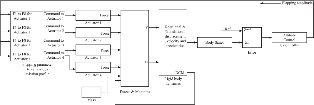 Figure 1 for Development of a Sliding Mode Control Based Adaptive Fuzzy Controller for a Flapping Flight