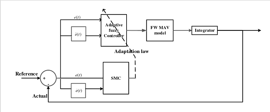 Figure 3 for Development of a Sliding Mode Control Based Adaptive Fuzzy Controller for a Flapping Flight