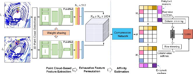 Figure 1 for PC-DAN: Point Cloud based Deep Affinity Network for 3D Multi-Object Tracking (Accepted as an extended abstract in JRDB-ACT Workshop at CVPR21)
