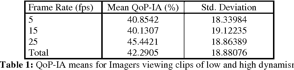 Table 1: QoP-IA means for Imagers viewing clips of low and high dynamism