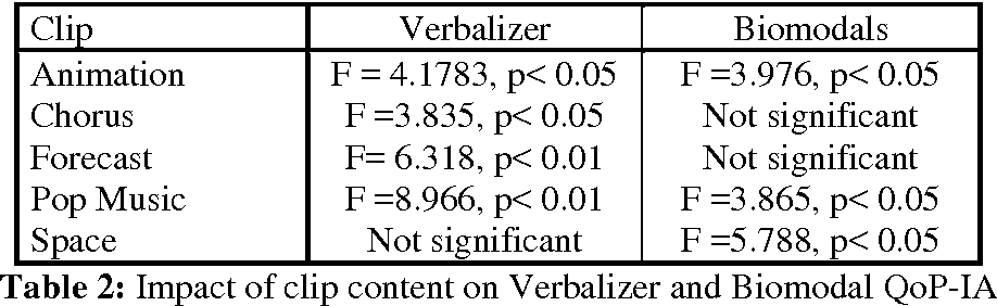 Table 2: Impact of clip content on Verbalizer and Biomodal QoP-IA