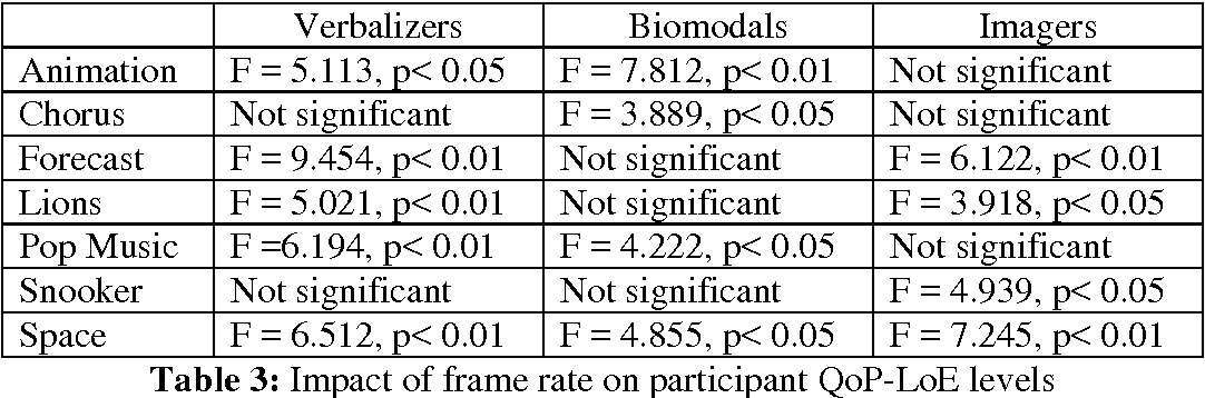 Table 3: Impact of frame rate on participant QoP-LoE levels