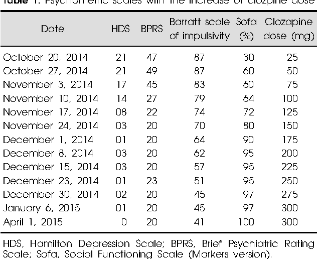 Use of Clozapine for Borderline Personality Disorder: A Case