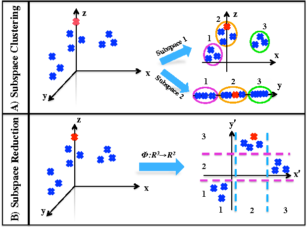 Figure 1 for On Large-Scale Retrieval: Binary or n-ary Coding?