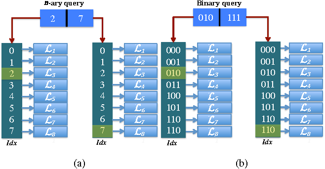 Figure 3 for On Large-Scale Retrieval: Binary or n-ary Coding?