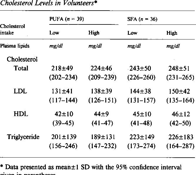 Plasma Lipid and Lipoprotein Cholesterol Levels in Volunteers*
