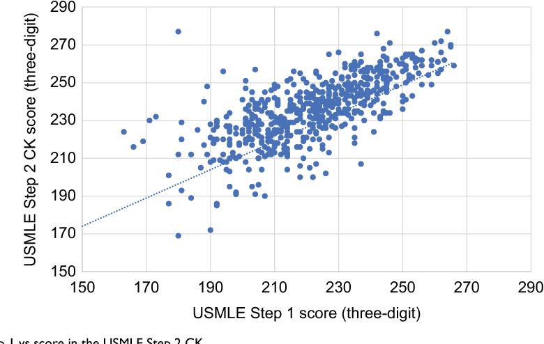 PDF] Predicting performance on the United States Medical Licensing