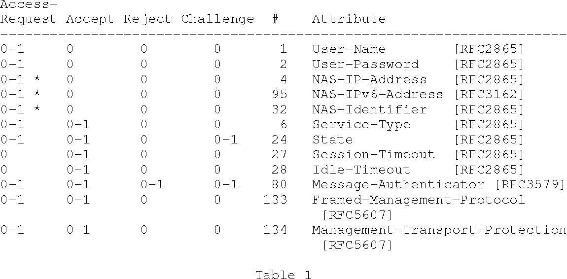 Table 1 from Remote Authentication Dial-In User Service (RADIUS ...