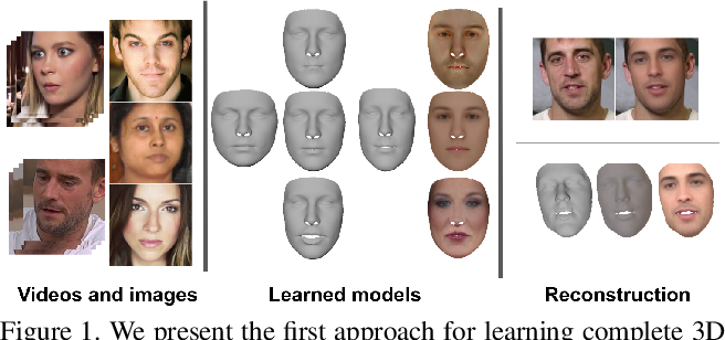 Figure 1 for Learning Complete 3D Morphable Face Models from Images and Videos