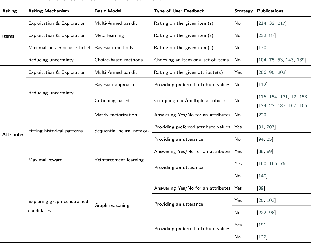 Figure 2 for Advances and Challenges in Conversational Recommender Systems: A Survey