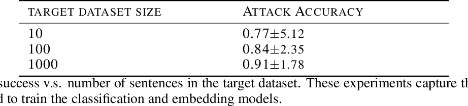 Figure 3 for Membership Inference on Word Embedding and Beyond