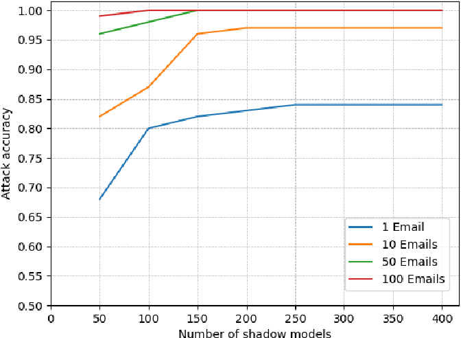 Figure 4 for Membership Inference on Word Embedding and Beyond