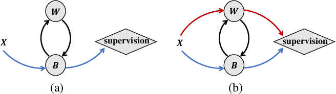 Figure 1 for Improving Binary Neural Networks through Fully Utilizing Latent Weights