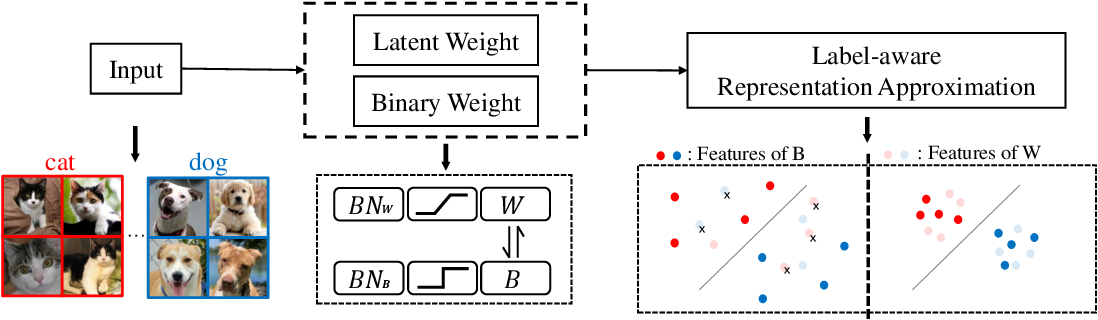 Figure 3 for Improving Binary Neural Networks through Fully Utilizing Latent Weights