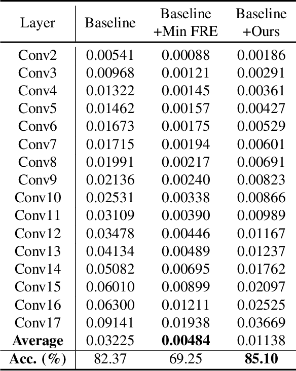 Figure 4 for Improving Binary Neural Networks through Fully Utilizing Latent Weights